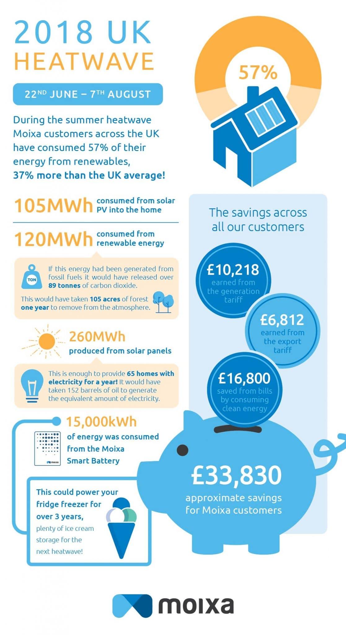 Moixa | Home Energy Storage | Smart Energy Management
