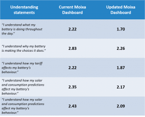 table final Moixa | Home Energy Storage | Smart Energy Management